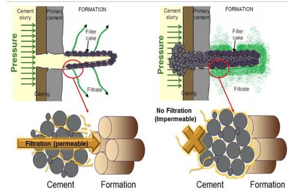 Squeeze Cementing Principles