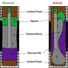 Technical diagram of cement plugs