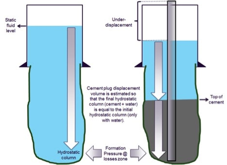Balanced plug diagram for oil well cementing