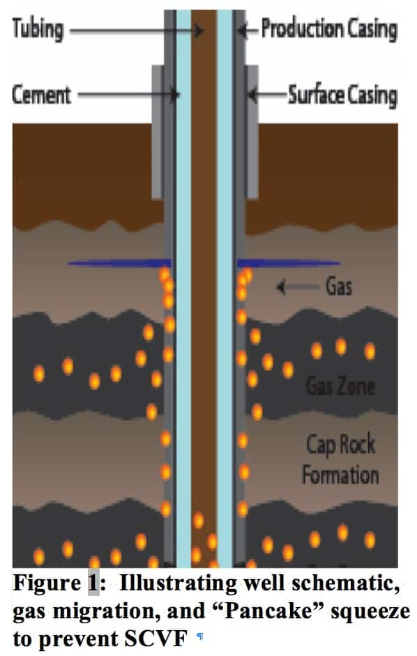Surface casing vent flow (SCVF) diagram for well cementing